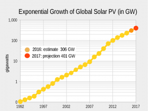 Exponential Growth of Global Solar PV (Wikipedia)